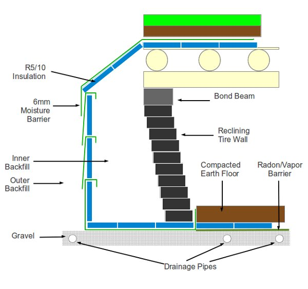 Is It Possible To Build An Earthship In Moist Freezing