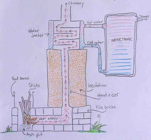 Rocket Stove Hot Water Schematic